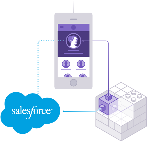 how to connect powerform to salesforce